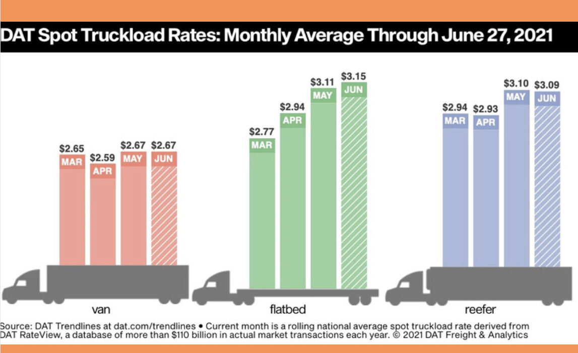 Freight increased 4.5%